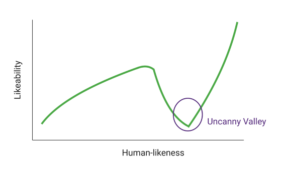 Uncanny_Valley_graph
