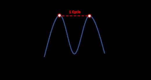 brainwaves_frequencyamplitude_fig3